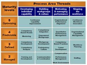 Các Process Area theo Level và Thread