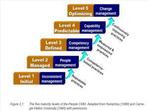Ý nghĩa các cấp độ (level)