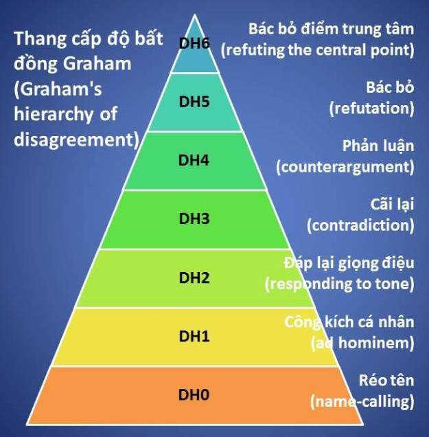 Disagreement Hierarchy blue corrected